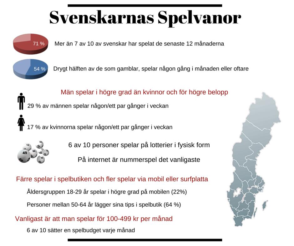 Svenskarnas Spelvanor (1)