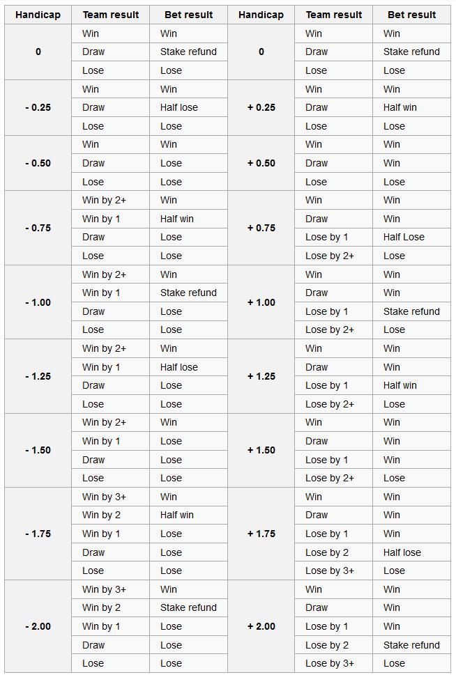 Handikapp tabell