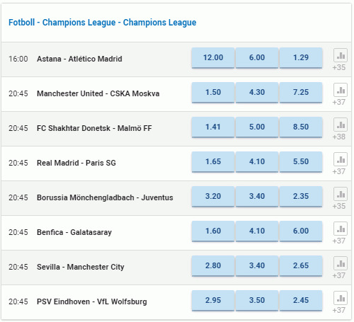 Nordicbet champions League Odds
