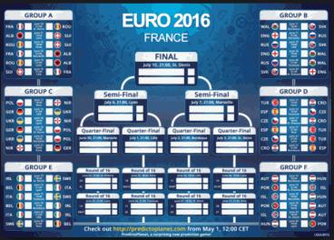 Fotbolls-EM kalender 2016 – spelschema, tv-tider med mera