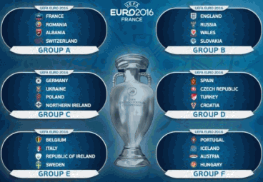 Fotbolls-EM 2016: Betting prognos för varje grupp